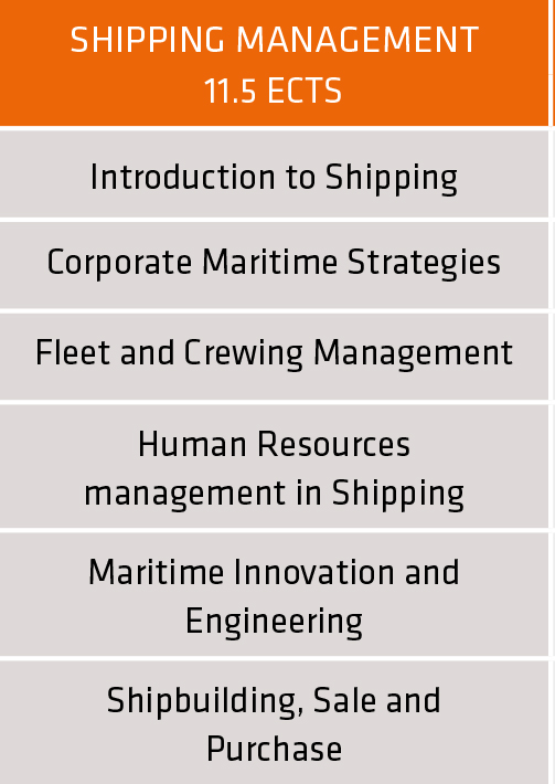 Overview domain Shipping management | master Maritime & Logistics University