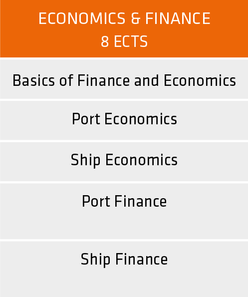 Overview domain Economics and Finance | master Maritime & Logistics University