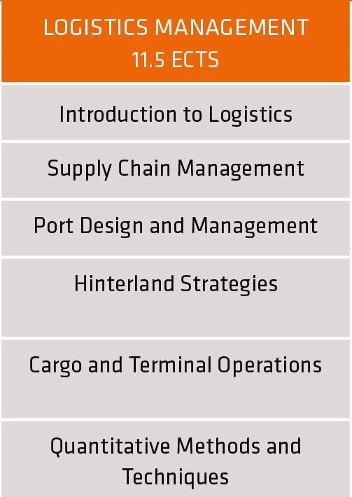 Overview domain Logistics Management | master Maritime & Logistics University